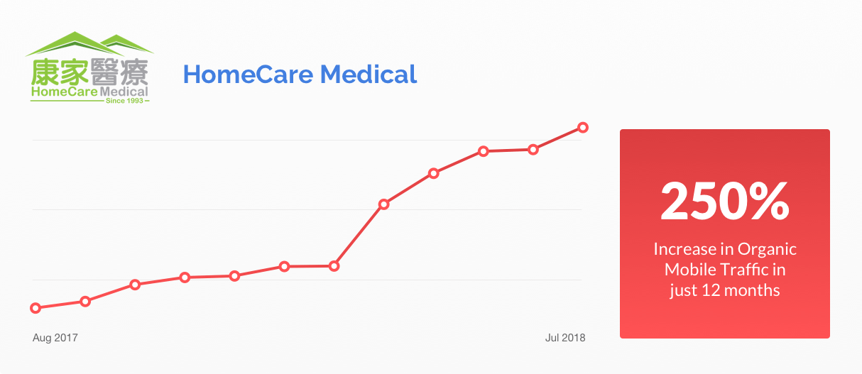 HomeCare Medical Graph